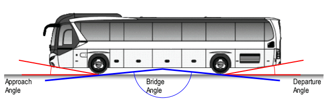 Roro Shipping of buses and coaches,buses,coach,roro